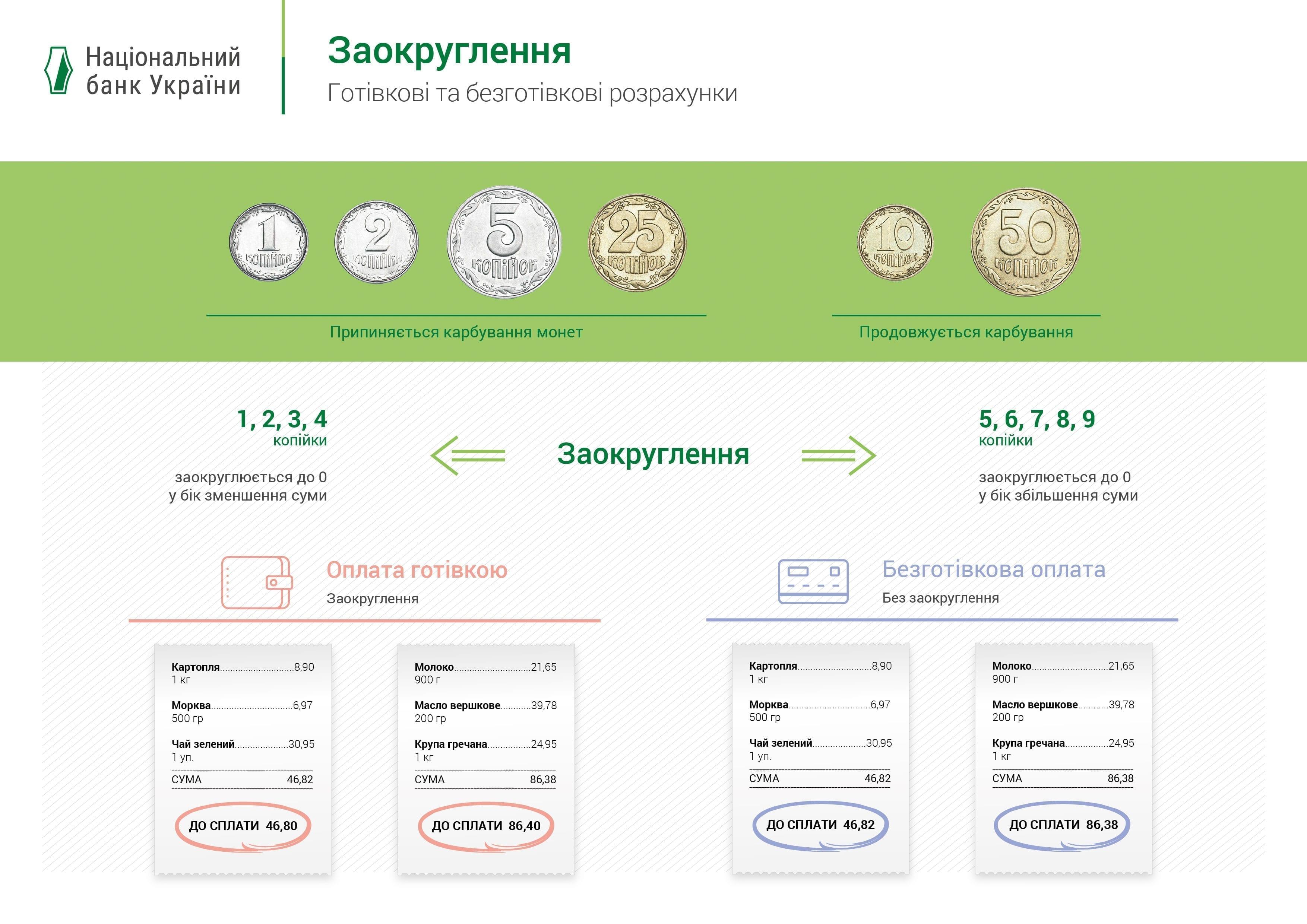 new 01 - Україна відмовляється від копійок. Як тепер округляти ціни? Розповідаємо - Заборона
