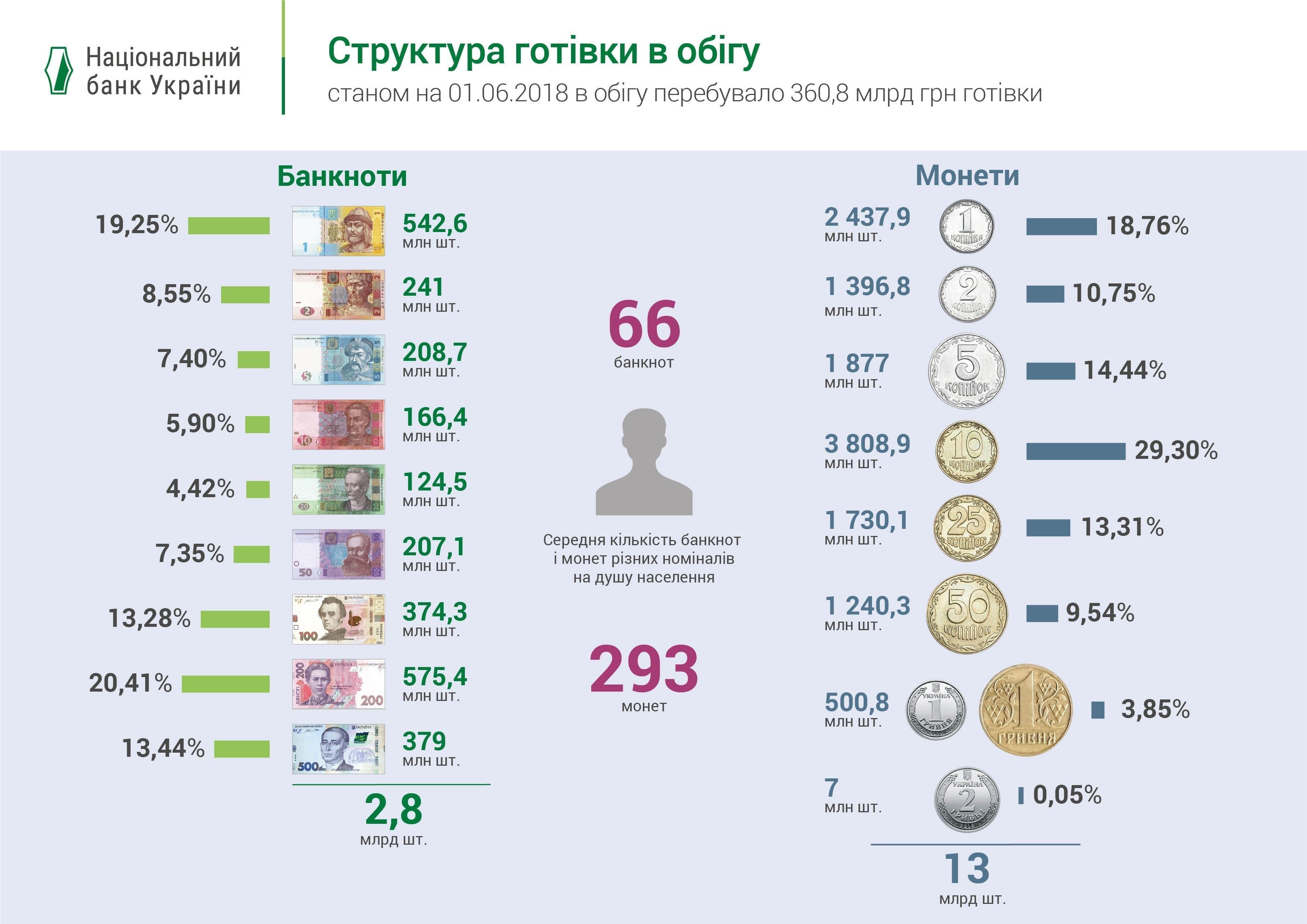 готівки в обігу 03 - Україна відмовляється від копійок. Як тепер округляти ціни? Розповідаємо - Заборона