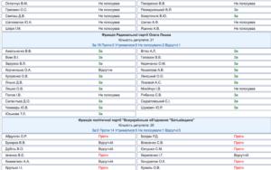 screen 9 300x188 - Які депутати підтримали законопроект про інтернет-цензуру в Україні? Детально - Заборона