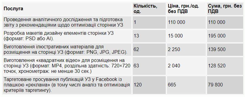 Bez nazvanyia 31 - «Укрзалізниця» найняла СММ-ника за 740 тисяч гривень - Заборона