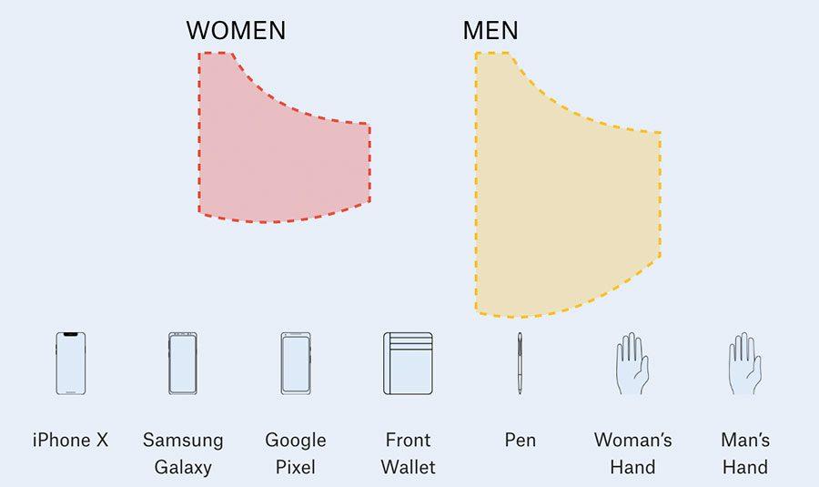 pocket 4 - Експертна думка: Кишені жіночих джинсів занадто малі для смартфонів - Заборона