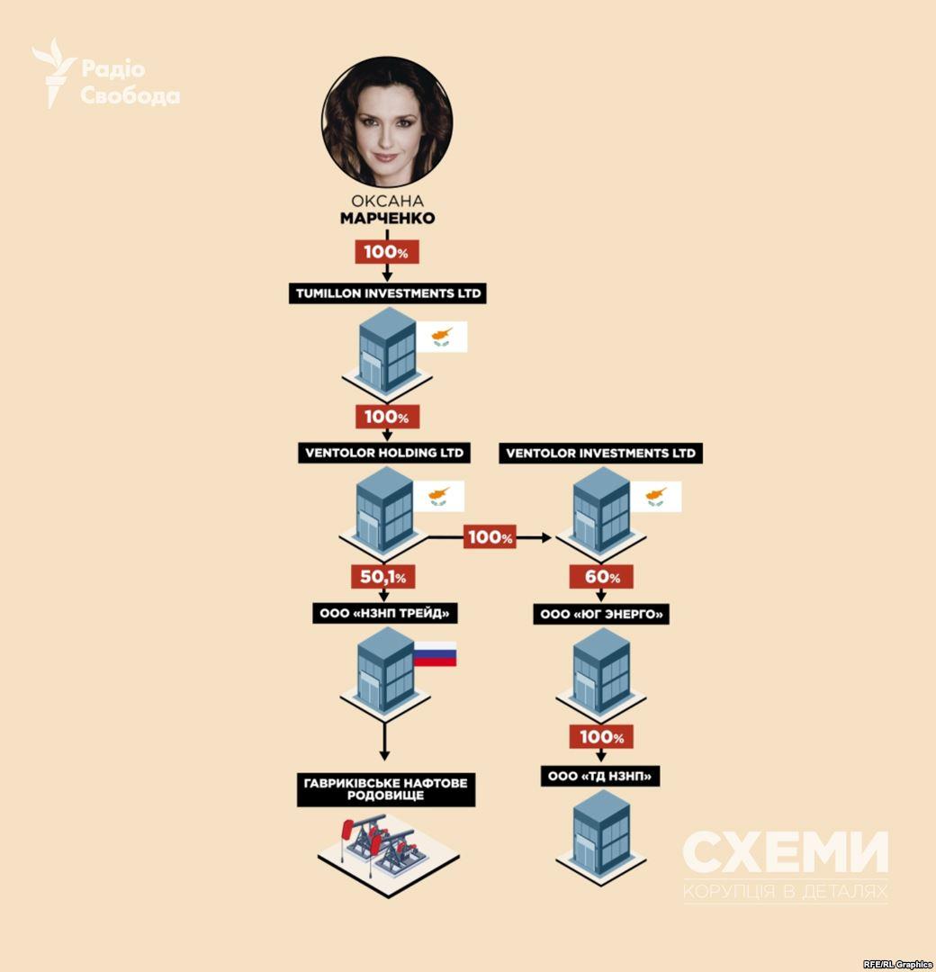 279EA000 9932 4070 81DF 093FC9FDF665 w1597 n r0 s - Дружина Медведчука має нафтовий бізнес у Росії – «Схеми» - Заборона