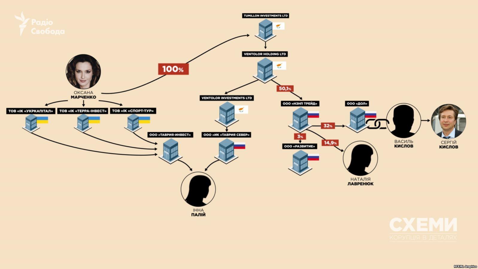 4C7FD6C8 4B51 44F5 8834 7FEBFAB48F01 w1597 n r0 s - Дружина Медведчука має нафтовий бізнес у Росії – «Схеми» - Заборона
