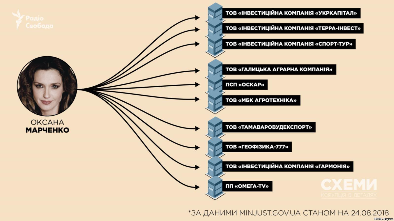 6C6F4A49 387D 465C 88F3 F85B5E732931 w1597 n r0 s - Дружина Медведчука має нафтовий бізнес у Росії – «Схеми» - Заборона