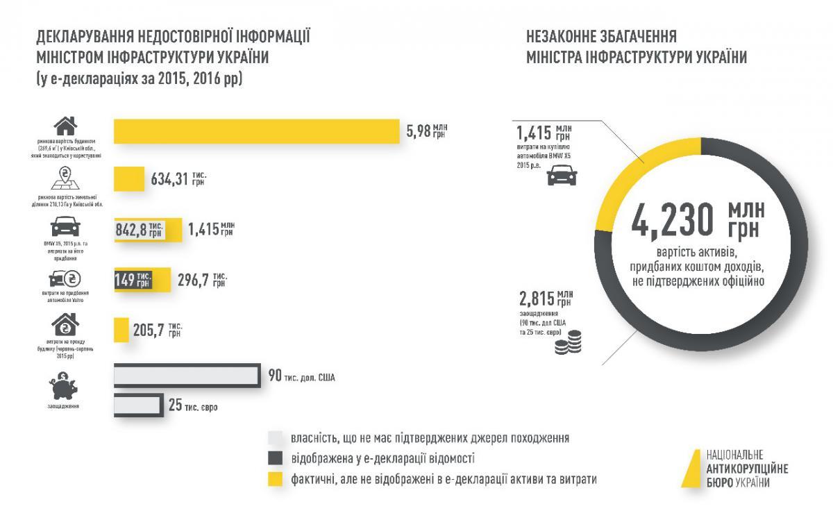 unnamed file - Міністра інфраструктури України підозрюють у незаконному збагаченні - Заборона