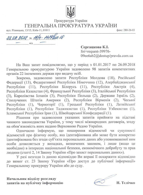 28 - З початку 2017 року Україна видала іншим країнам 98 осіб. 13 з них – Росії - Заборона