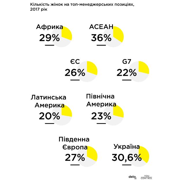 picture 282ebcc908f71ce6bdf 52675 p0 - Жінки обіймають лише 30% керівних посад в Україні - Заборона