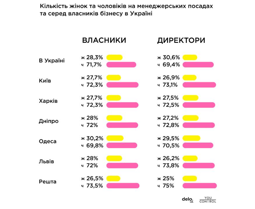 picture a2dcce17a5ab84751f6 52674 p0 - Жінки обіймають лише 30% керівних посад в Україні - Заборона