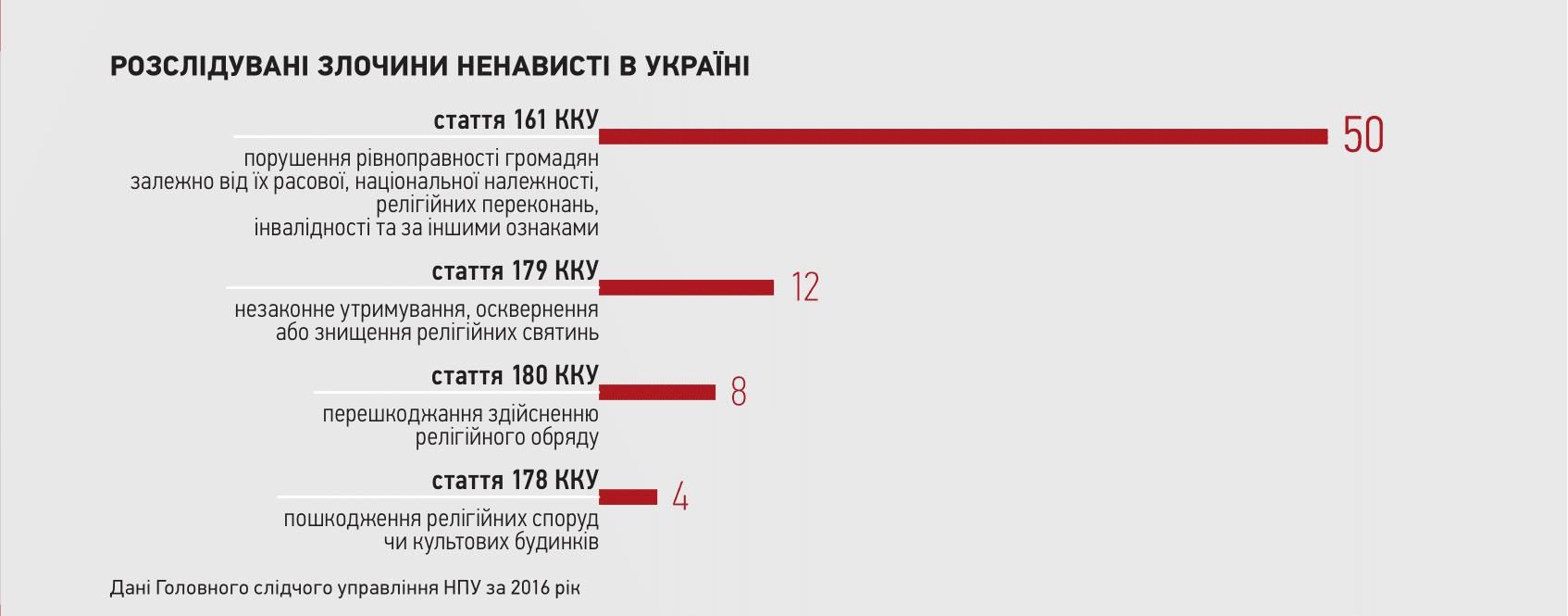 lhbt - Чужі серед своїх. Кого дискримінують в українських клубах і як із цим боротися - Заборона