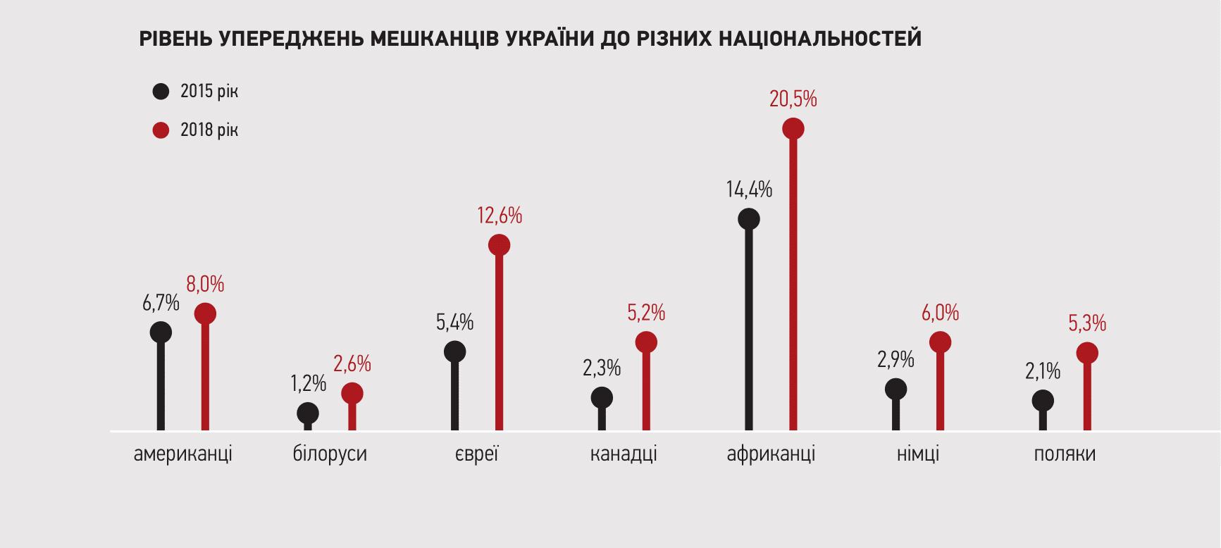 natsmensh - Чужі серед своїх. Кого дискримінують в українських клубах і як із цим боротися - Заборона