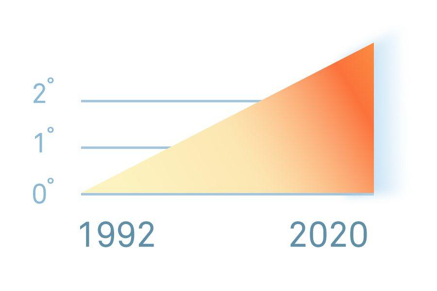 statistika1 - <b>До кінця століття в Україні може затопити пів тисячі містечок і сіл.</b> Пояснюємо, чи можна зупинити кліматичні зміни - Заборона