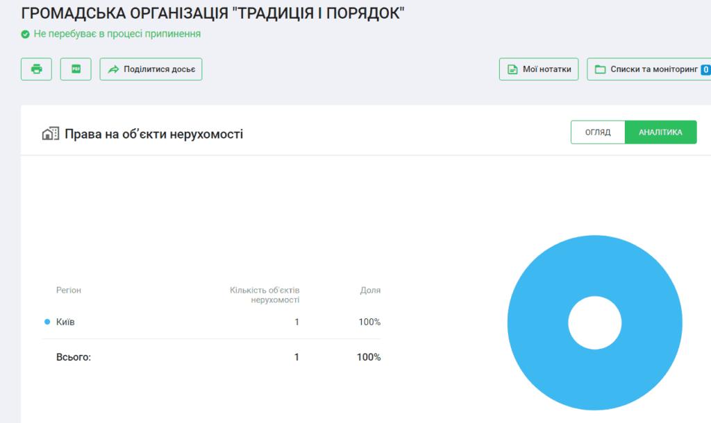 7 1024x610 - <b>В октябре в Украине пройдут местные выборы.</b> Вот 5 инструментов, которые помогут проверить кандидатов - Заборона