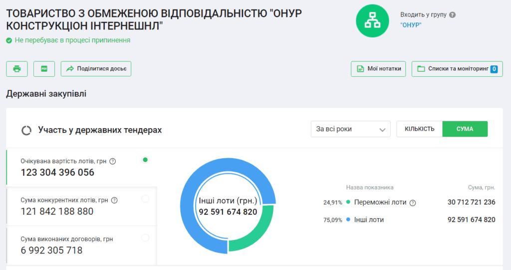 8 1024x541 - <b>В октябре в Украине пройдут местные выборы.</b> Вот 5 инструментов, которые помогут проверить кандидатов - Заборона