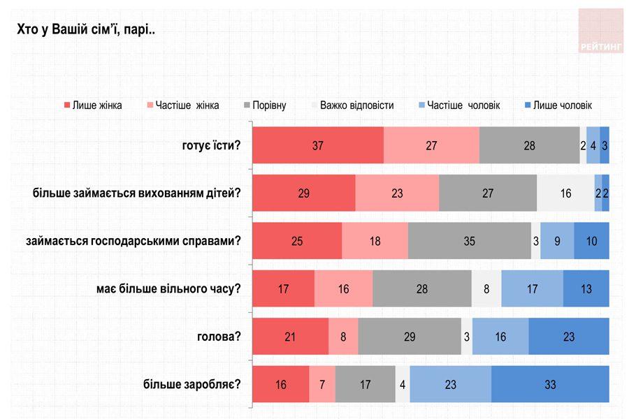 rejtyng 2 - <b>Гендер и выборы.</b> Рассказываем, почему в Украине так мало женщин-политиков - Заборона