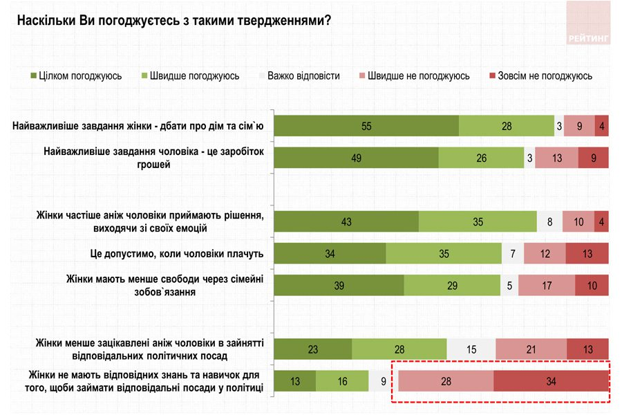 rejtyng - <b>Гендер и выборы.</b> Рассказываем, почему в Украине так мало женщин-политиков - Заборона
