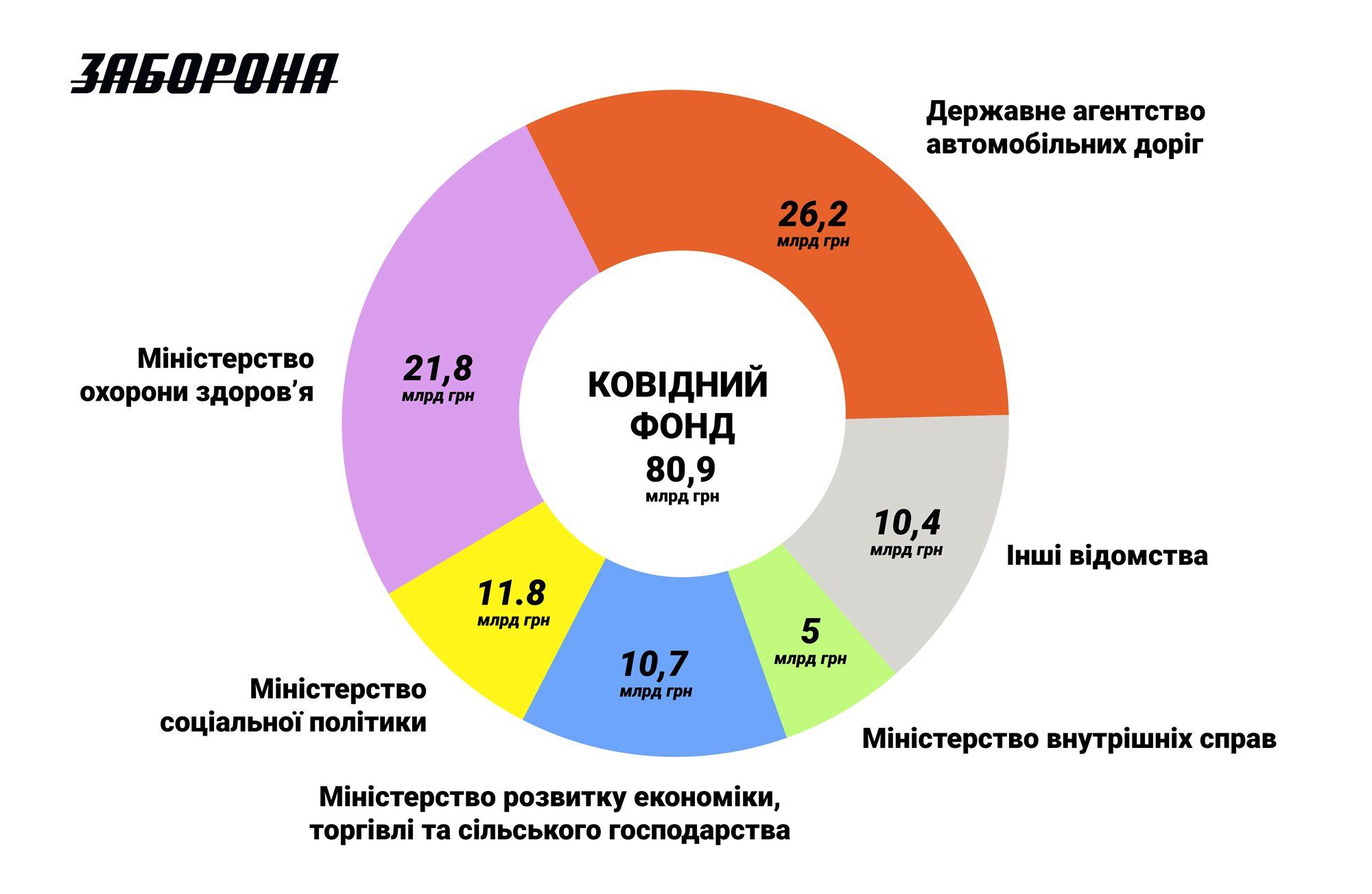 covid ukraine 70 - <b>COVID-фонд мав врятувати Україну від пандемії.</b> Але гроші освоїли агентство доріг, МВС та інші відомства — розповідаємо, чому так сталося - Заборона