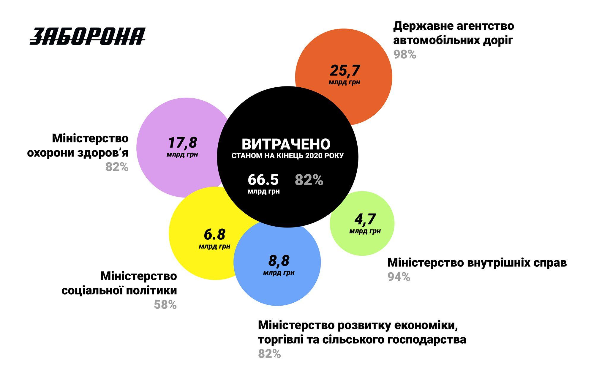covid ukraine 71 - <b>COVID-фонд мав врятувати Україну від пандемії.</b> Але гроші освоїли агентство доріг, МВС та інші відомства — розповідаємо, чому так сталося - Заборона
