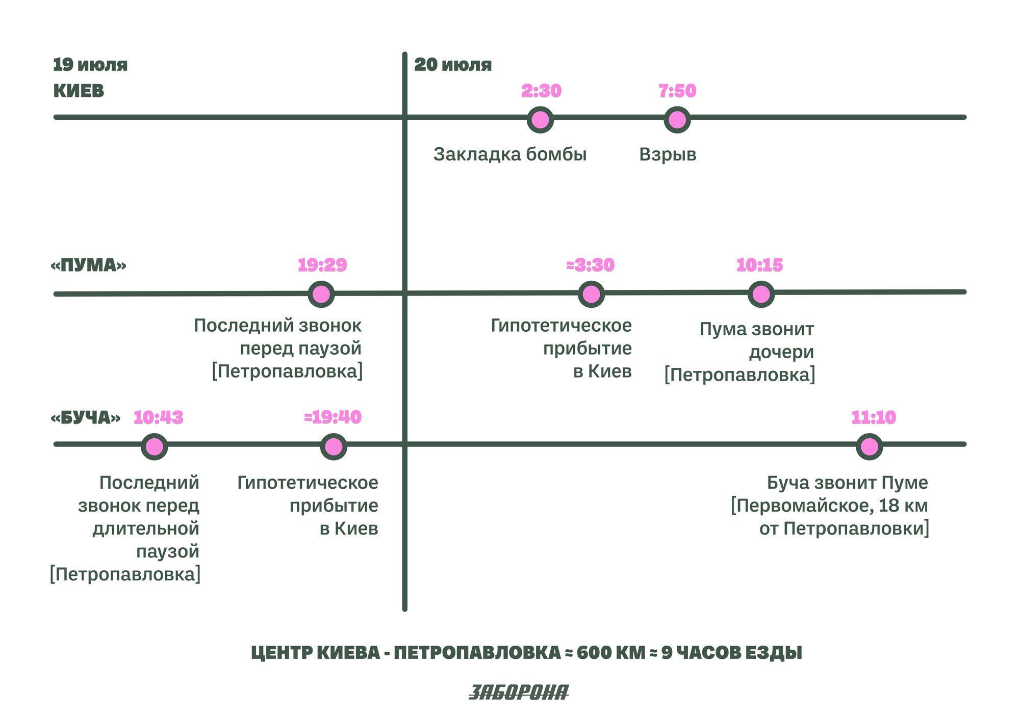 kyiv petropavlivka ru - <b>Бесславные подрывники.</b> История двух подозреваемых в деле Шеремета — и целой криминальной системы. Часть 1 - Заборона