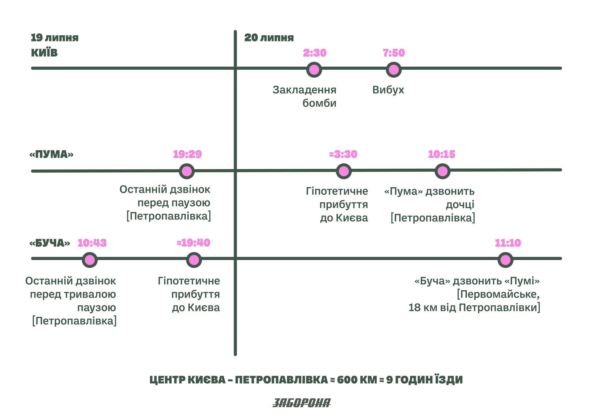 kyiv petropavlivka ua - <b>Безславні підривники.</b> Історія двох підозрюваних у справі Шеремета — і цілої кримінальної системи. Частина 1 - Заборона