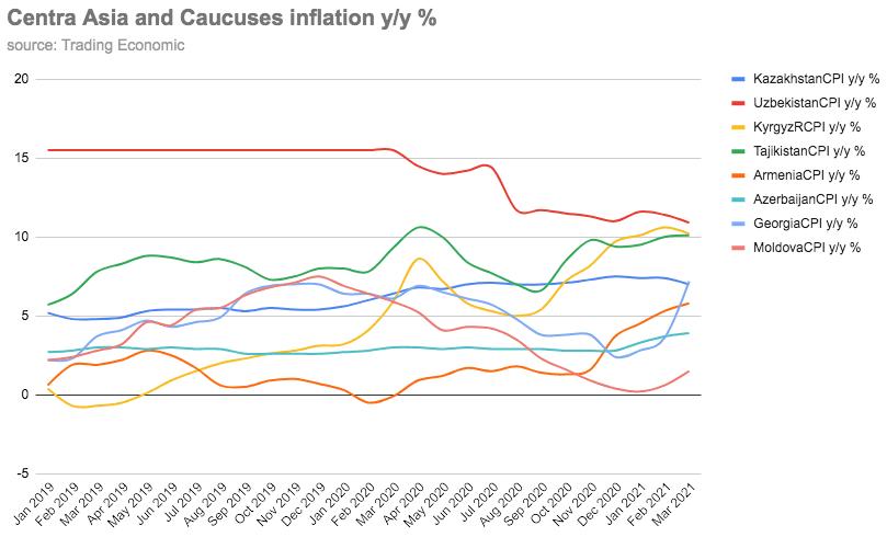 inflation central asia caucuses - <b>Всплеск «ковидной» инфляции:</b> почему растут цены, насколько хуже станет и что с этим можно сделать? - Заборона