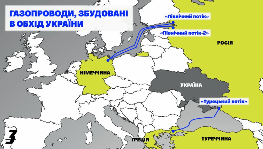 nord stream 2 info ua 1024x580 - <b>Російський газопровід — політична зброя.</b> Що таке «Північний потік-2» і чим він небезпечний - Заборона