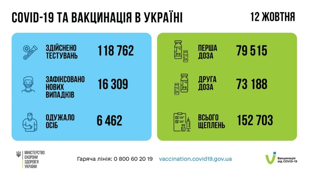 zobrazhennya 2021 10 13 135239 1024x576 - <b>В Україні порушення карантинних обмежень будуть фіксувати відеокамери:</b> де й коли - Заборона